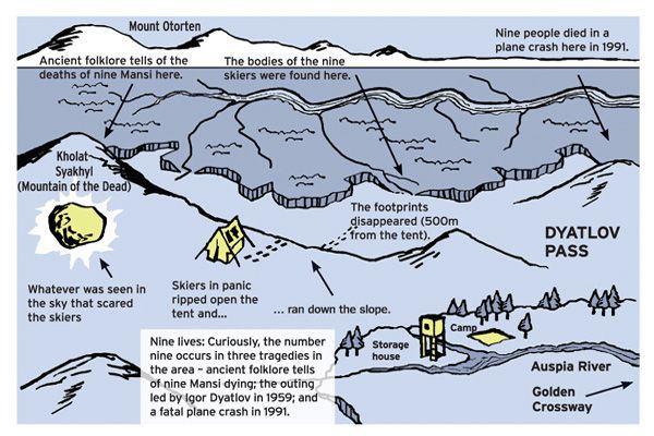 Book Journey, Dyatlov pass, dead mountain, 1959
